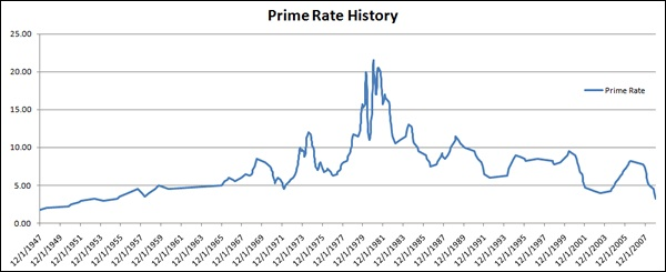 Commercial Loan History