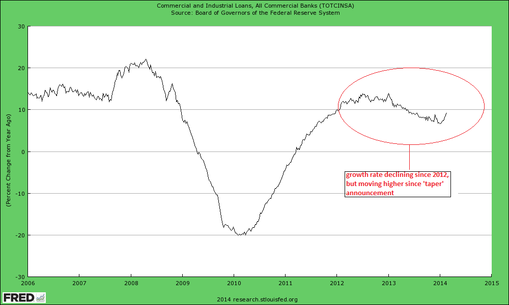 commercial-loans-US-y-y-growth.png